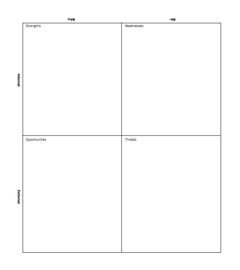 SWOT grid