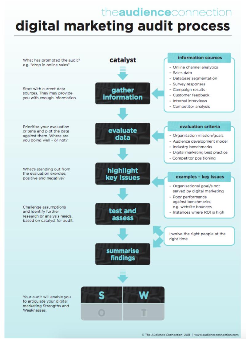 Digital Marketing Audit Process