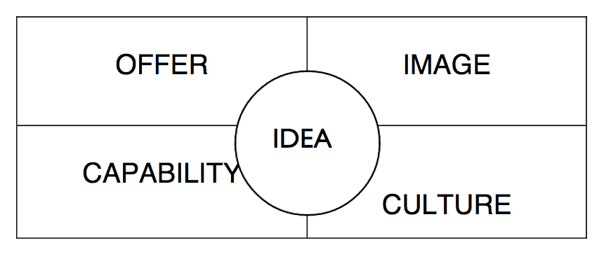 Branding matrix grid