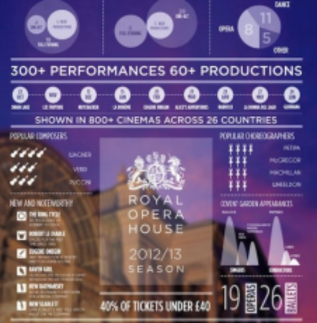 Creating beautiful infographics for marketing the arts