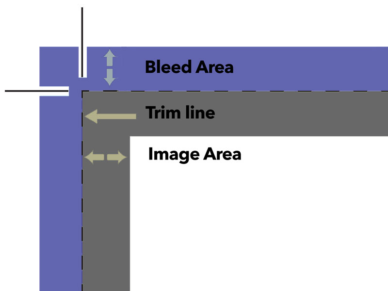Bleed and Trim diagram