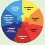 Diagram in 7 parts