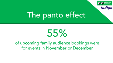 55% of upcoming family audience bookings were for events in November and December