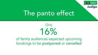 Only 16% of family audiences expected upcomg events to be postponed or cancelled