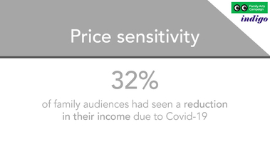 32% of family audiences have seen a reduction in their income due to Covid-19