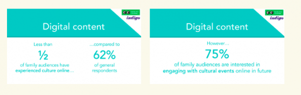 Less than 1/2 of family audiences have tried culture online