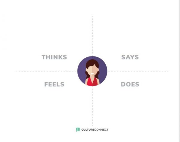 An illustration of a woman with four sections to complete: thinks, feels, says, does