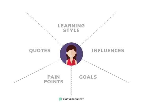 An image of a woman with 5 sections to complete: learning style, quotes, pain points, goals, influences